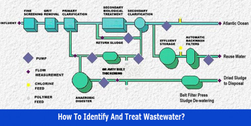 How-to-identify-and-treat-wastewater.jpg